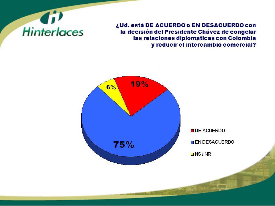 ¿Ud. está DE ACUERDO o EN DESACUERDO con la decisión del Presidente Chávez de congelar las relaciones diplomáticas con Colombia y reducir el intercamb