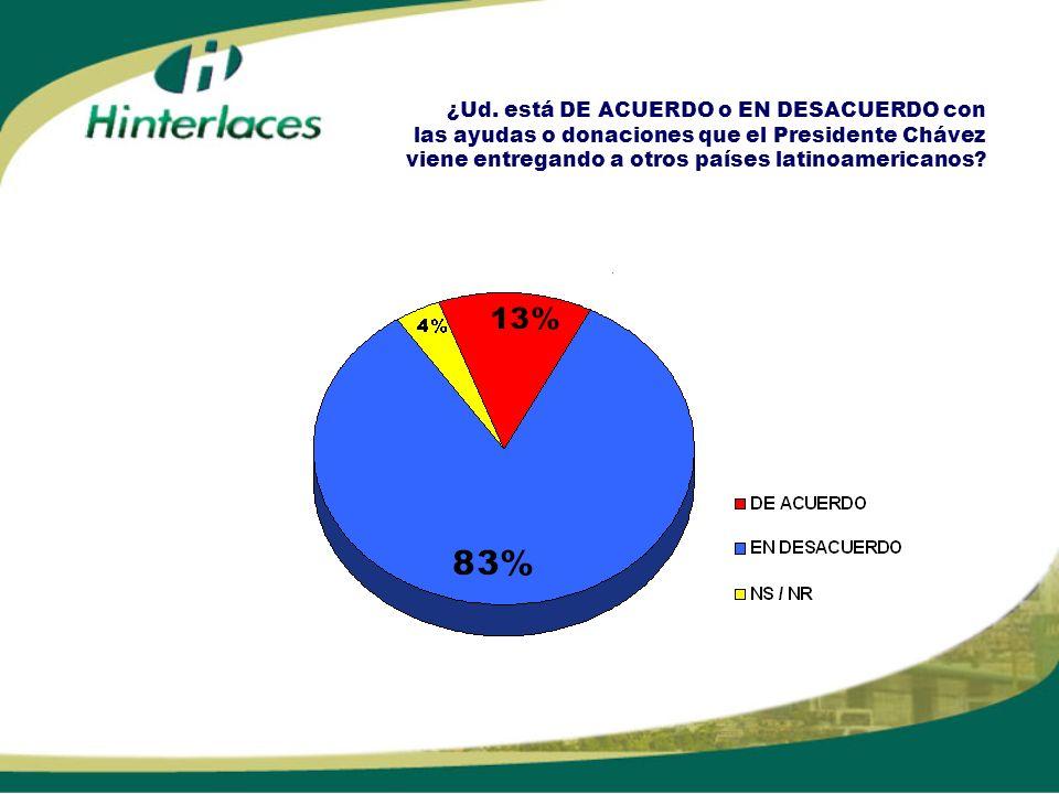 ¿Ud. está DE ACUERDO o EN DESACUERDO con las ayudas o donaciones que el Presidente Chávez viene entregando a otros países latinoamericanos?
