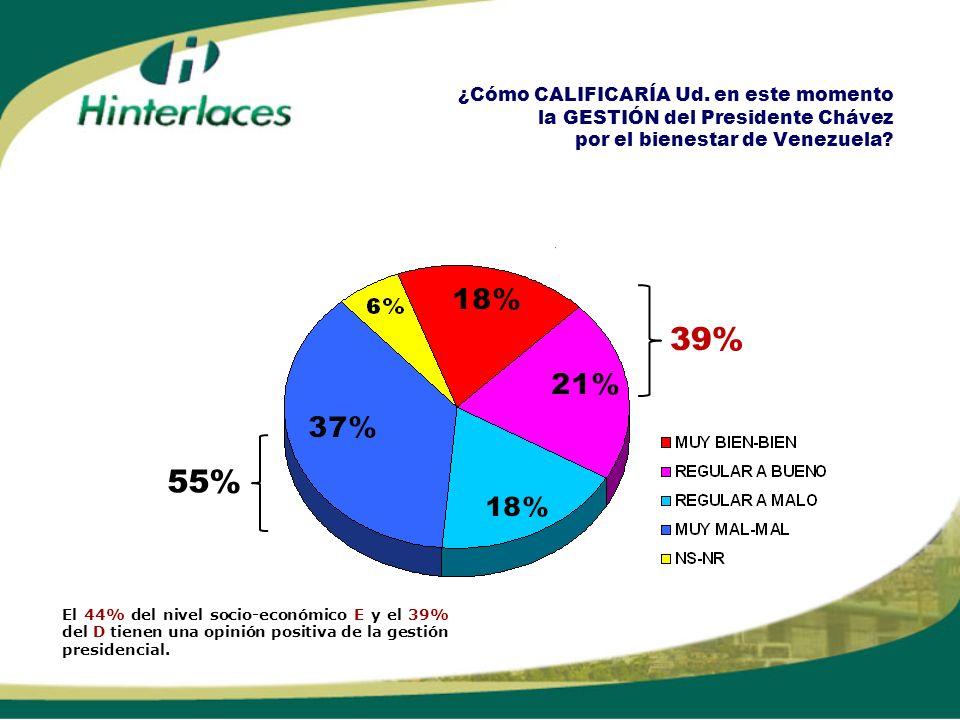 ¿Cómo CALIFICARÍA Ud. en este momento la GESTIÓN del Presidente Chávez por el bienestar de Venezuela? 39% 55% El 44% del nivel socio-económico E y el