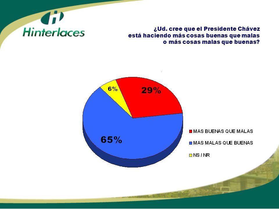 ¿Ud. cree que el Presidente Chávez está haciendo más cosas buenas que malas o más cosas malas que buenas?