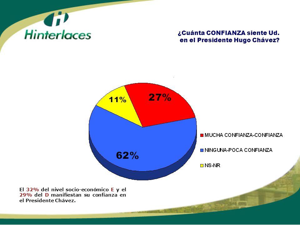 ¿Cuánta CONFIANZA siente Ud. en el Presidente Hugo Chávez? El 32% del nivel socio-económico E y el 29% del D manifiestan su confianza en el Presidente