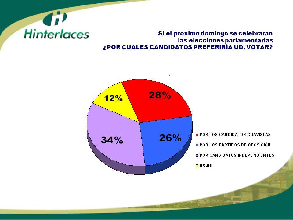 Si el próximo domingo se celebraran las elecciones parlamentarias ¿POR CUALES CANDIDATOS PREFERIRÍA UD. VOTAR?
