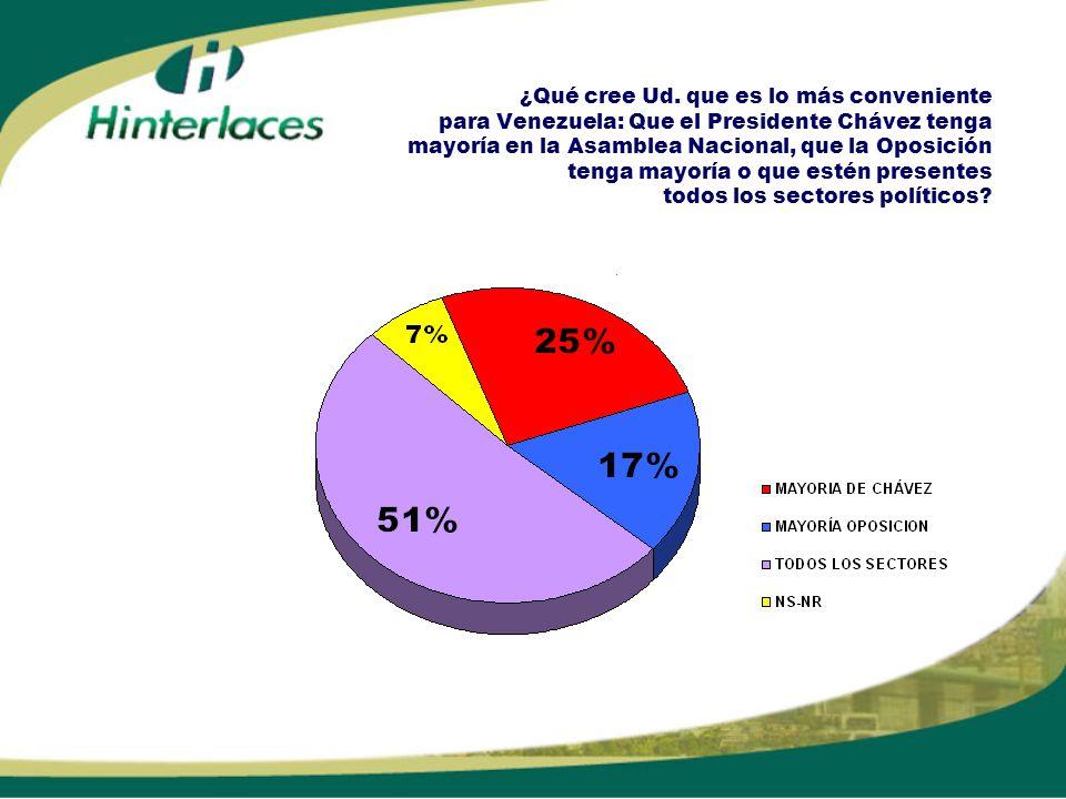 ¿Qué cree Ud. que es lo más conveniente para Venezuela: Que el Presidente Chávez tenga mayoría en la Asamblea Nacional, que la Oposición tenga mayoría