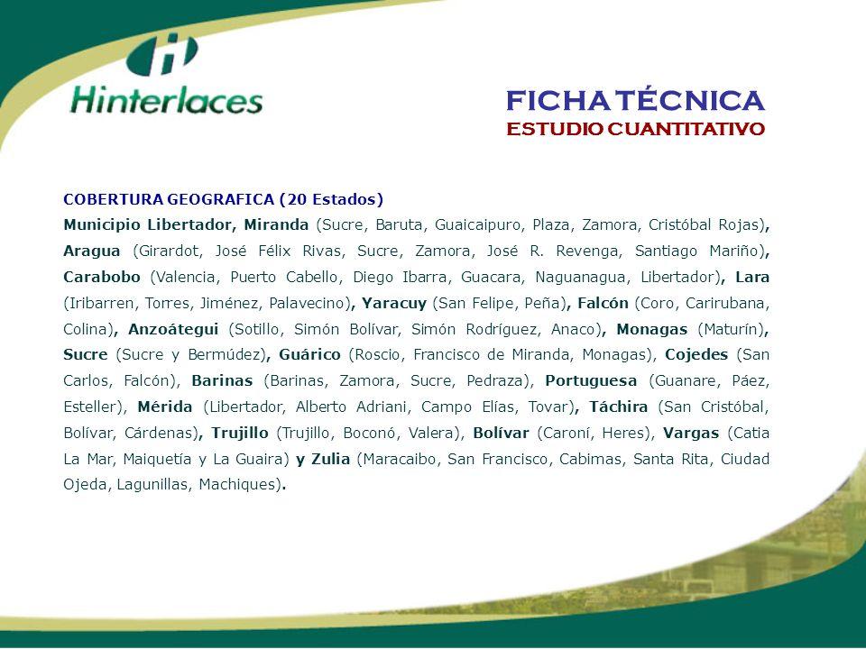 COBERTURA GEOGRAFICA (20 Estados) Municipio Libertador, Miranda (Sucre, Baruta, Guaicaipuro, Plaza, Zamora, Cristóbal Rojas), Aragua (Girardot, José F
