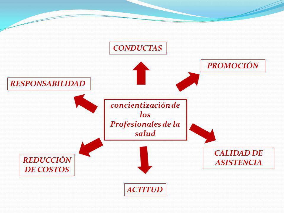 concientización de los Profesionales de la salud CONDUCTAS REDUCCIÓN DE COSTOS CALIDAD DE ASISTENCIA RESPONSABILIDAD ACTITUD PROMOCIÓN