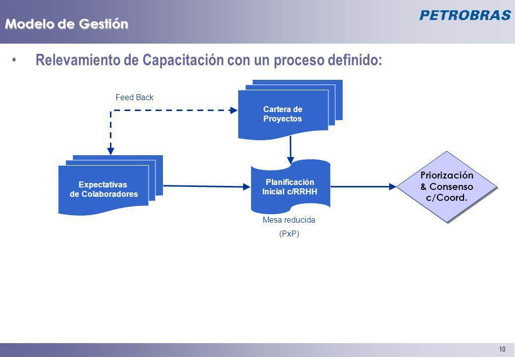 10 Modelo de Gestión Relevamiento de Capacitación con un proceso definido: Expectativas de Colaboradores Planificación Inicial c/RRHH Mesa reducida (P