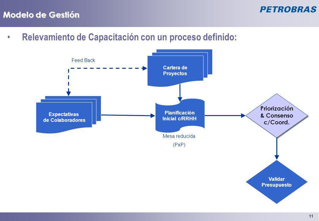 11 Modelo de Gestión Relevamiento de Capacitación con un proceso definido: Expectativas de Colaboradores Planificación Inicial c/RRHH Mesa reducida (P