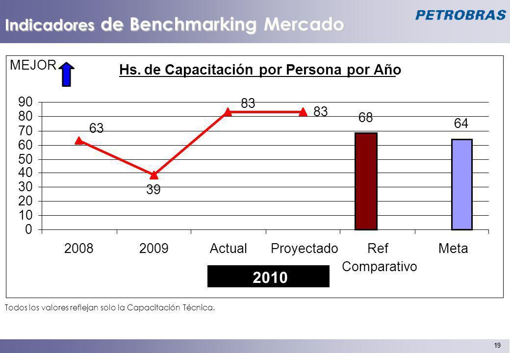 19 Indicadores de Benchmarking Mercado Todos los valores reflejan solo la Capacitación Técnica. Hs.de Capacitación por Persona por Año 68 64 83 39 63