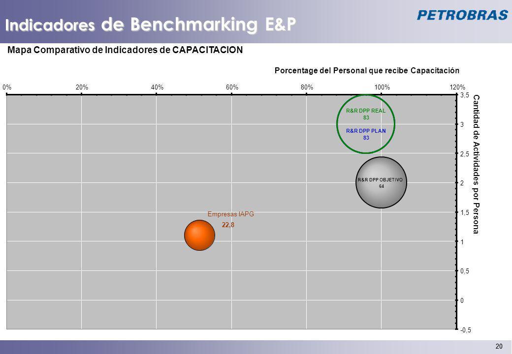 20 Indicadores de Benchmarking E&P Mapa Comparativo de Indicadores de CAPACITACION