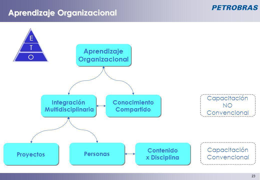 23 Integración Multidisciplinaria Integración Multidisciplinaria Conocimiento Compartido Conocimiento Compartido Contenido x Disciplina Contenido x Di