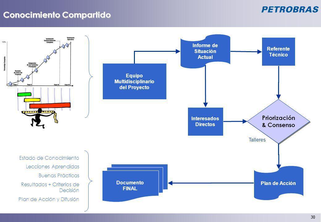 30 Conocimiento Compartido Informe de Situación Actual Priorización & Consenso Priorización & Consenso Documento FINAL Plan de Acción Equipo Multidisc