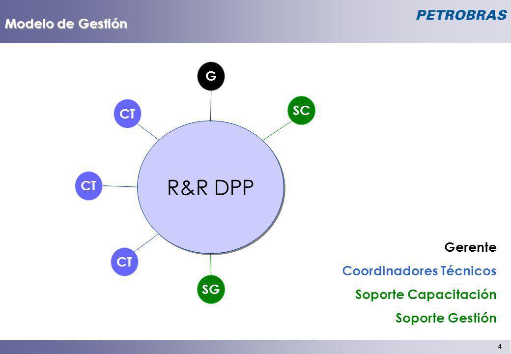 5 5 Modelo de Gestión R&R DPP CT SC CT SG RRHH Corp.