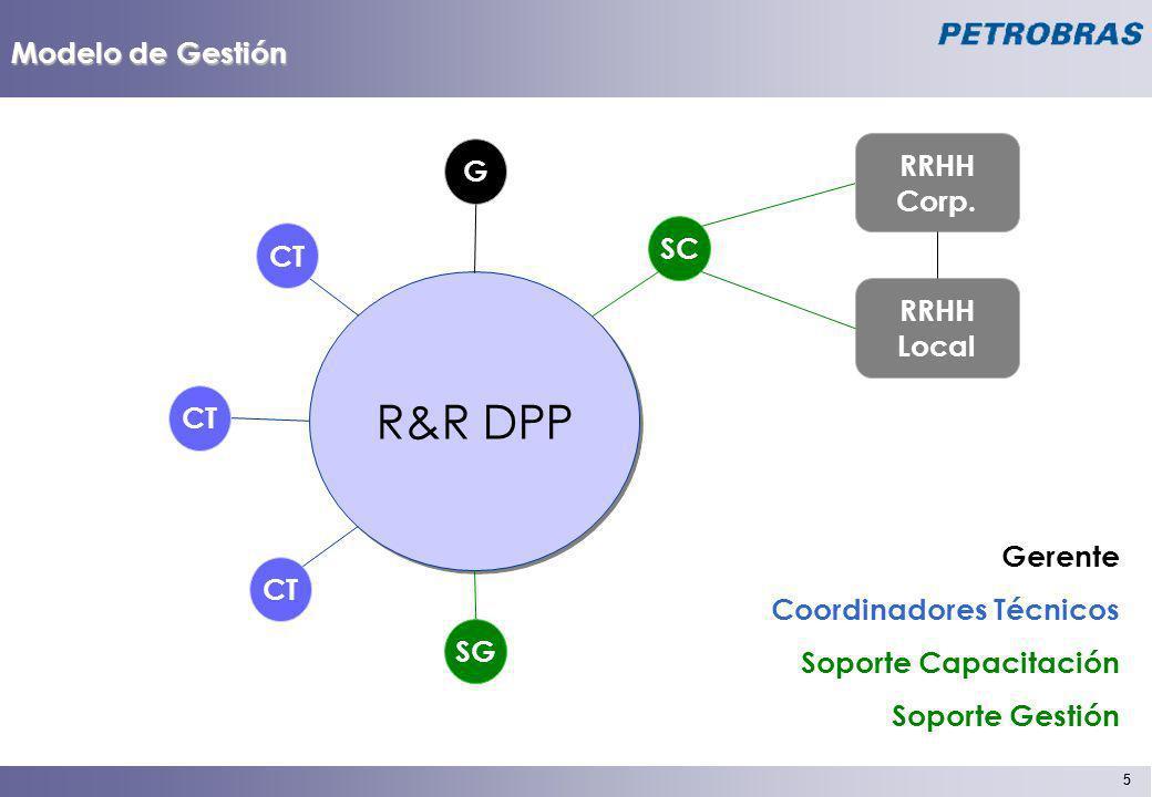 5 5 Modelo de Gestión R&R DPP CT SC CT SG RRHH Corp. RRHH Local G Gerente Coordinadores Técnicos Soporte Capacitación Soporte Gestión