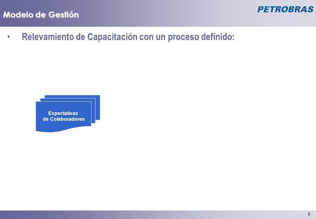 6 6 Modelo de Gestión Relevamiento de Capacitación con un proceso definido: Expectativas de Colaboradores