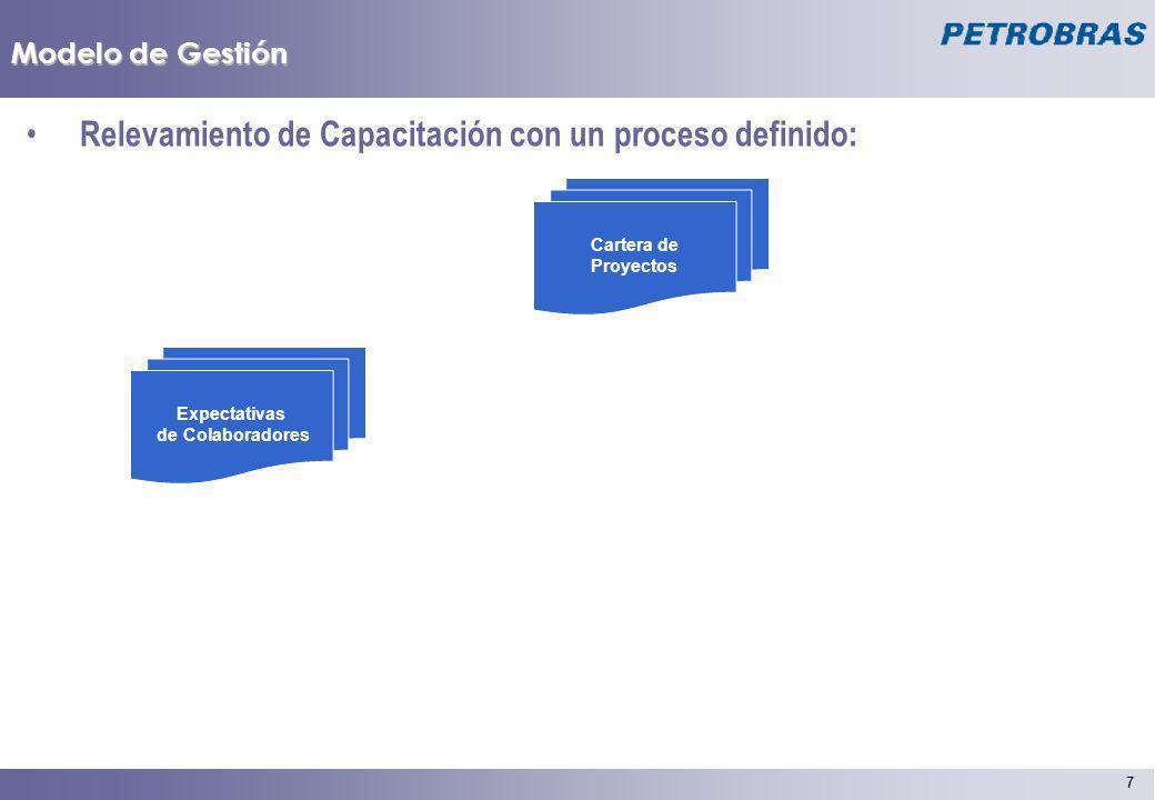 8 8 Modelo de Gestión Relevamiento de Capacitación con un proceso definido: Expectativas de Colaboradores Cartera de Proyectos Feed Back