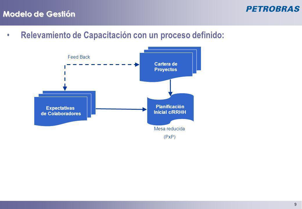 9 9 Modelo de Gestión Relevamiento de Capacitación con un proceso definido: Expectativas de Colaboradores Planificación Inicial c/RRHH Mesa reducida (