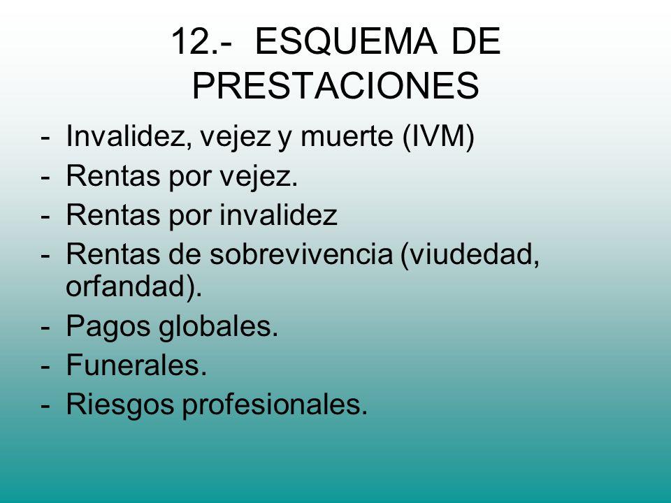 12.- ESQUEMA DE PRESTACIONES -Invalidez, vejez y muerte (IVM) -Rentas por vejez.