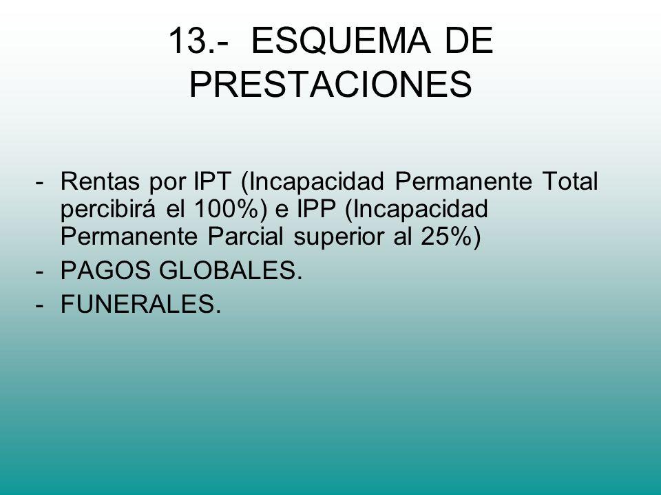 13.- ESQUEMA DE PRESTACIONES -Rentas por IPT (Incapacidad Permanente Total percibirá el 100%) e IPP (Incapacidad Permanente Parcial superior al 25%) -PAGOS GLOBALES.