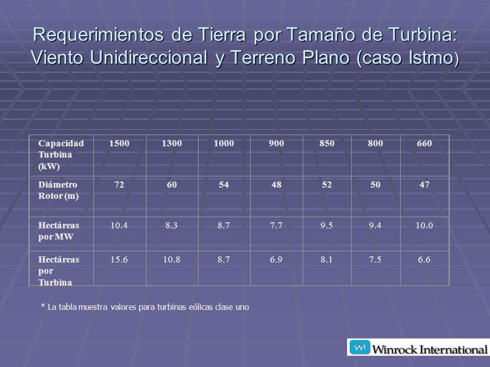 Requerimientos de Tierra por Tamaño de Turbina: Viento Unidireccional y Terreno Plano (caso Istmo ) Capacidad Turbina (kW) 150013001000900850800660 Diámetro Rotor (m) 72605448525047 Hectáreas por MW 10.48.38.77.79.59.410.0 Hectáreas por Turbina 15.610.88.76.98.17.56.6 * La tabla muestra valores para turbinas eólicas clase uno