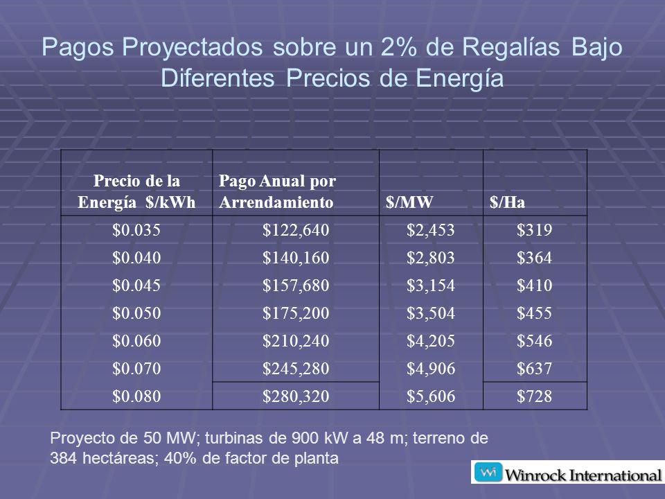 Pagos Proyectados sobre un 2% de Regalías Bajo Diferentes Precios de Energía Precio de la Energía $/kWh Pago Anual por Arrendamiento$/MW$/Ha $0.035$122,640$2,453$319 $0.040$140,160$2,803$364 $0.045$157,680$3,154$410 $0.050$175,200$3,504$455 $0.060$210,240$4,205$546 $0.070$245,280$4,906$637 $0.080$280,320$5,606$728 Proyecto de 50 MW; turbinas de 900 kW a 48 m; terreno de 384 hectáreas; 40% de factor de planta
