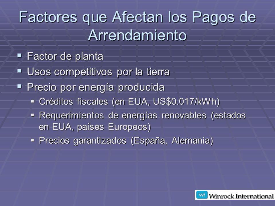 Factores que Afectan los Pagos de Arrendamiento Factor de planta Factor de planta Usos competitivos por la tierra Usos competitivos por la tierra Precio por energía producida Precio por energía producida Créditos fiscales (en EUA, US$0.017/kWh) Créditos fiscales (en EUA, US$0.017/kWh) Requerimientos de energías renovables (estados en EUA, países Europeos) Requerimientos de energías renovables (estados en EUA, países Europeos) Precios garantizados (España, Alemania) Precios garantizados (España, Alemania)