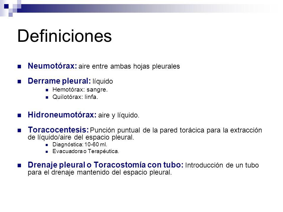 Definiciones Neumotórax: aire entre ambas hojas pleurales Derrame pleural: líquido Hemotórax: sangre.