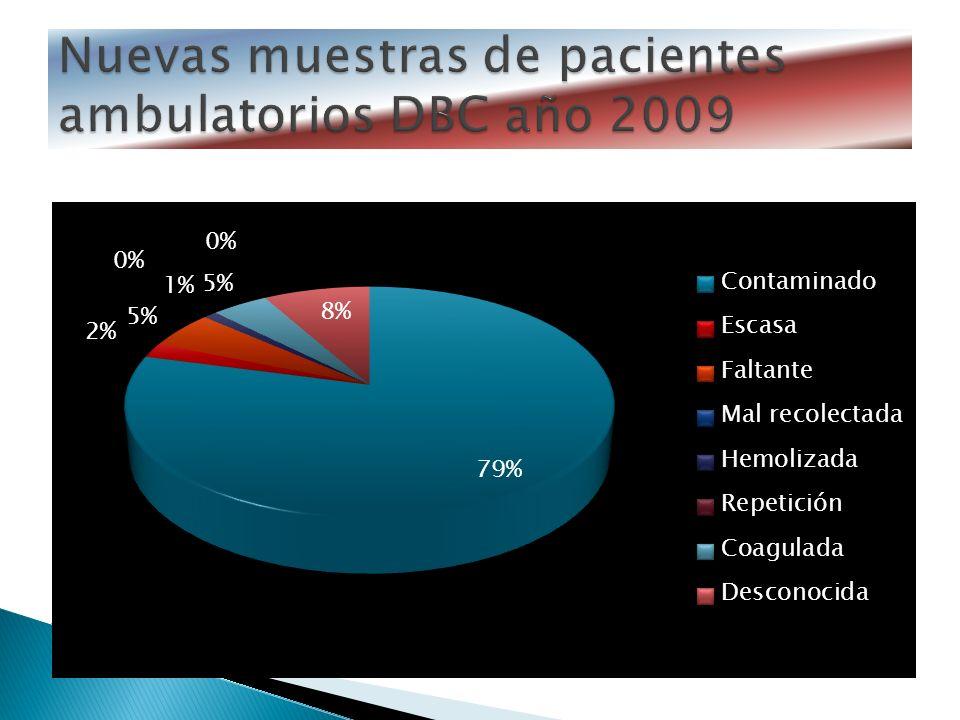 Total de Urocultivos: 6202