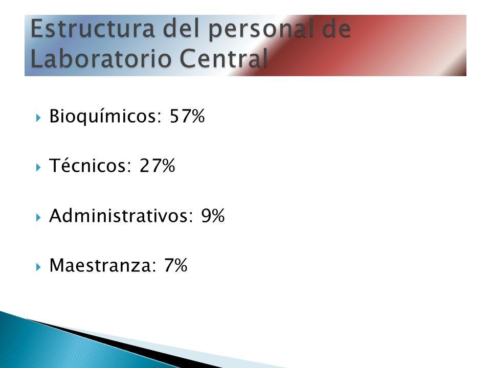 Bioquímicos: 57% Técnicos: 27% Administrativos: 9% Maestranza: 7%
