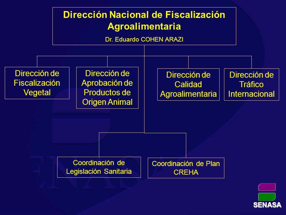 Dirección Nacional de Fiscalización Agroalimentaria Dr. Eduardo COHEN ARAZI Dirección de Tráfico Internacional Dirección de Aprobación de Productos de