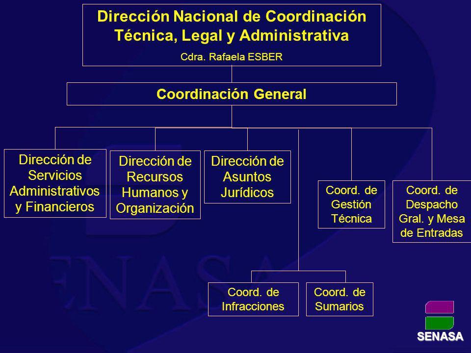 Dirección Nacional de Coordinación Técnica, Legal y Administrativa Cdra. Rafaela ESBER Dirección de Asuntos Jurídicos Dirección de Servicios Administr