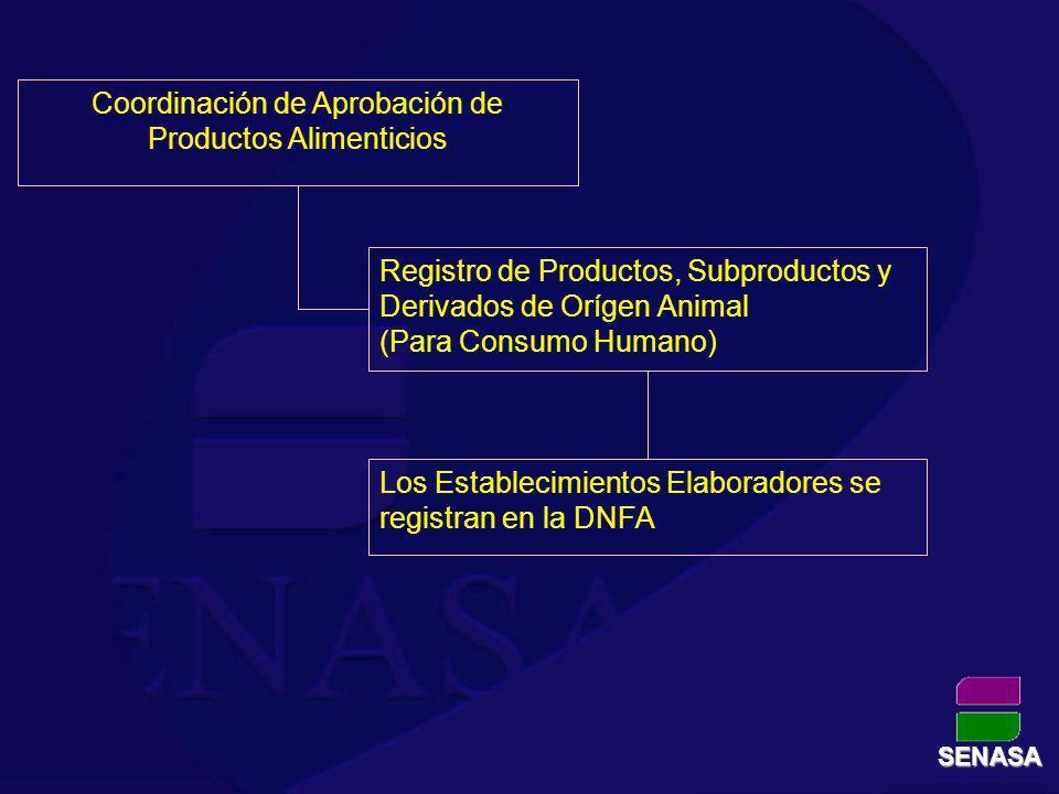 Coordinación de Aprobación de Productos Alimenticios Registro de Productos, Subproductos y Derivados de Orígen Animal (Para Consumo Humano) Los Establ