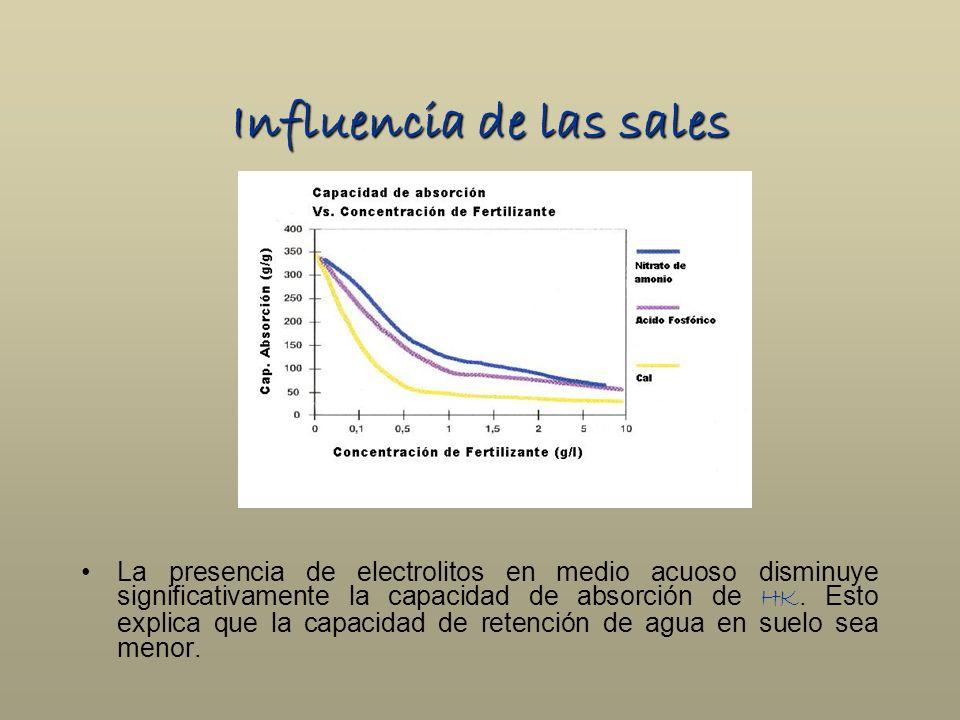 Influencia de las sales La presencia de electrolitos en medio acuoso disminuye significativamente la capacidad de absorción de HK. Esto explica que la