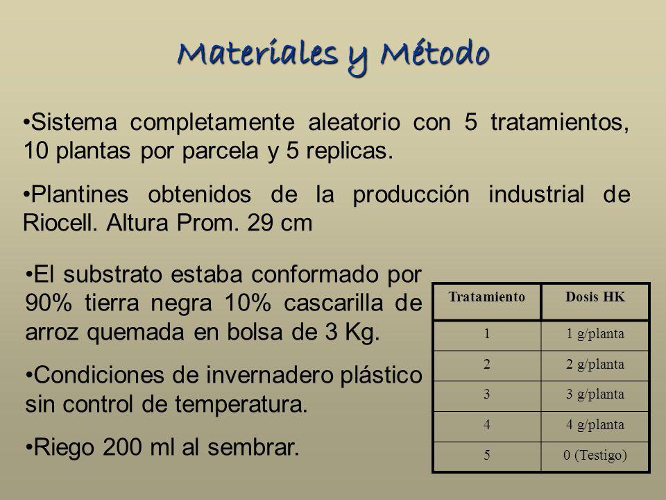 Materiales y Método TratamientoDosis HK 11 g/planta 22 g/planta 33 g/planta 44 g/planta 50 (Testigo) Sistema completamente aleatorio con 5 tratamiento