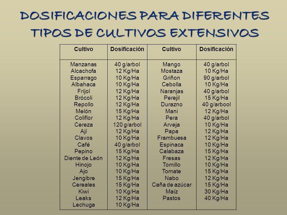 DOSIFICACIONES PARA DIFERENTES TIPOS DE CULTIVOS EXTENSIVOS CultivoDosificaciónCultivoDosificación Manzanas Alcachofa Esparrago Albahaca Fríjol Brócol