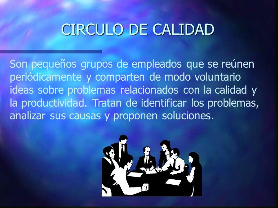 CIRCULO DE CALIDAD Son pequeños grupos de empleados que se reúnen periódicamente y comparten de modo voluntario ideas sobre problemas relacionados con