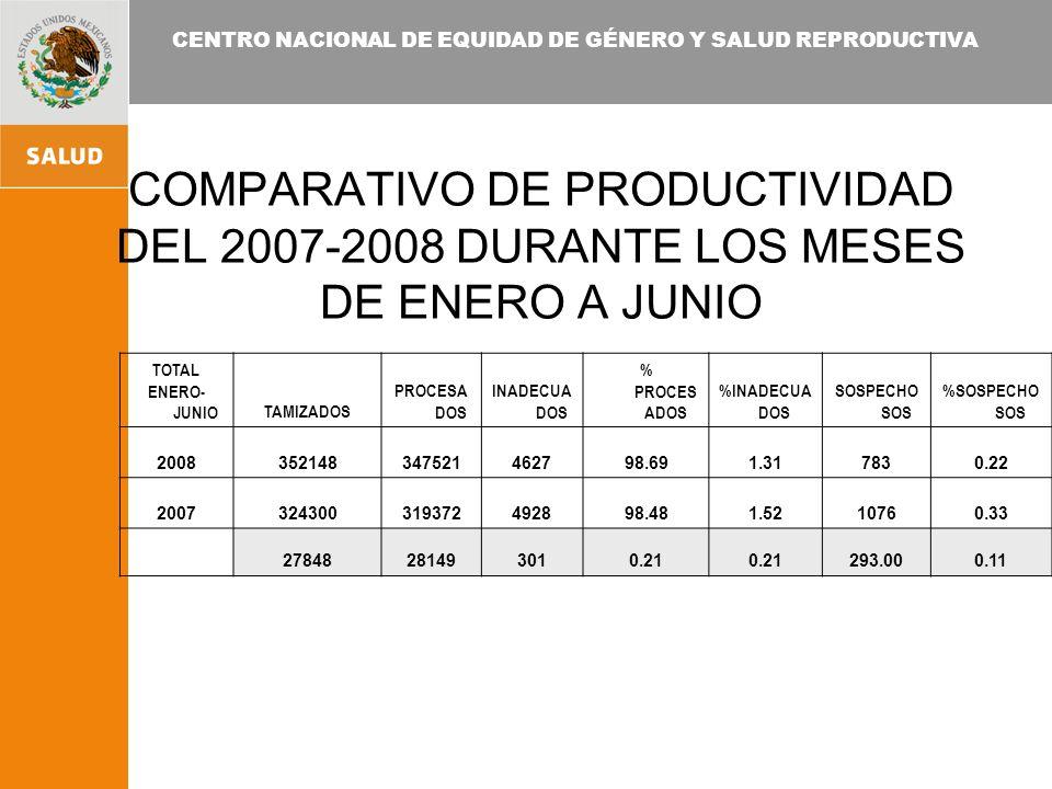 CENTRO NACIONAL DE EQUIDAD DE GÉNERO Y SALUD REPRODUCTIVA COMPARATIVO DE PRODUCTIVIDAD DEL 2007-2008 DURANTE LOS MESES DE ENERO A JUNIO TOTAL ENERO- JUNIOTAMIZADOS PROCESA DOS INADECUA DOS % PROCES ADOS %INADECUA DOS SOSPECHO SOS %SOSPECHO SOS 2008352148347521462798.691.317830.22 2007324300319372492898.481.5210760.33 27848281493010.21 293.000.11