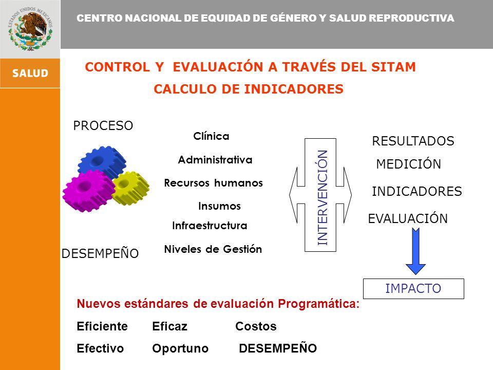 CENTRO NACIONAL DE EQUIDAD DE GÉNERO Y SALUD REPRODUCTIVA CONTROL Y EVALUACIÓN A TRAVÉS DEL SITAM CALCULO DE INDICADORES Clínica Administrativa Infraestructura Recursos humanos Niveles de Gestión PROCESO DESEMPEÑO IMPACTO EVALUACIÓN INDICADORES MEDICIÓN INTERVENCIÓN RESULTADOS Insumos Nuevos estándares de evaluación Programática: Eficiente Eficaz Costos Efectivo Oportuno DESEMPEÑO