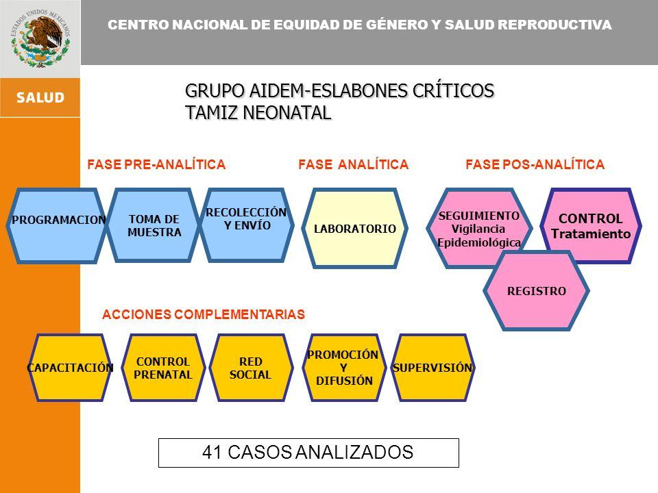 CENTRO NACIONAL DE EQUIDAD DE GÉNERO Y SALUD REPRODUCTIVA LABORATORIO PROGRAMACION CAPACITACIÓN CONTROL Tratamiento SEGUIMIENTO Vigilancia Epidemiológ