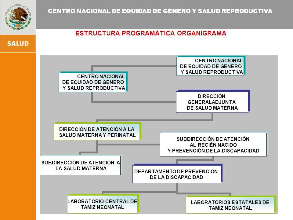 CENTRO NACIONAL DE EQUIDAD DE GÉNERO Y SALUD REPRODUCTIVA ESTRUCTURA PROGRAMÁTICA ORGANIGRAMA CENTRO NACIONAL DE EQUIDAD DE GENERO Y SALUD REPRODUCTIV