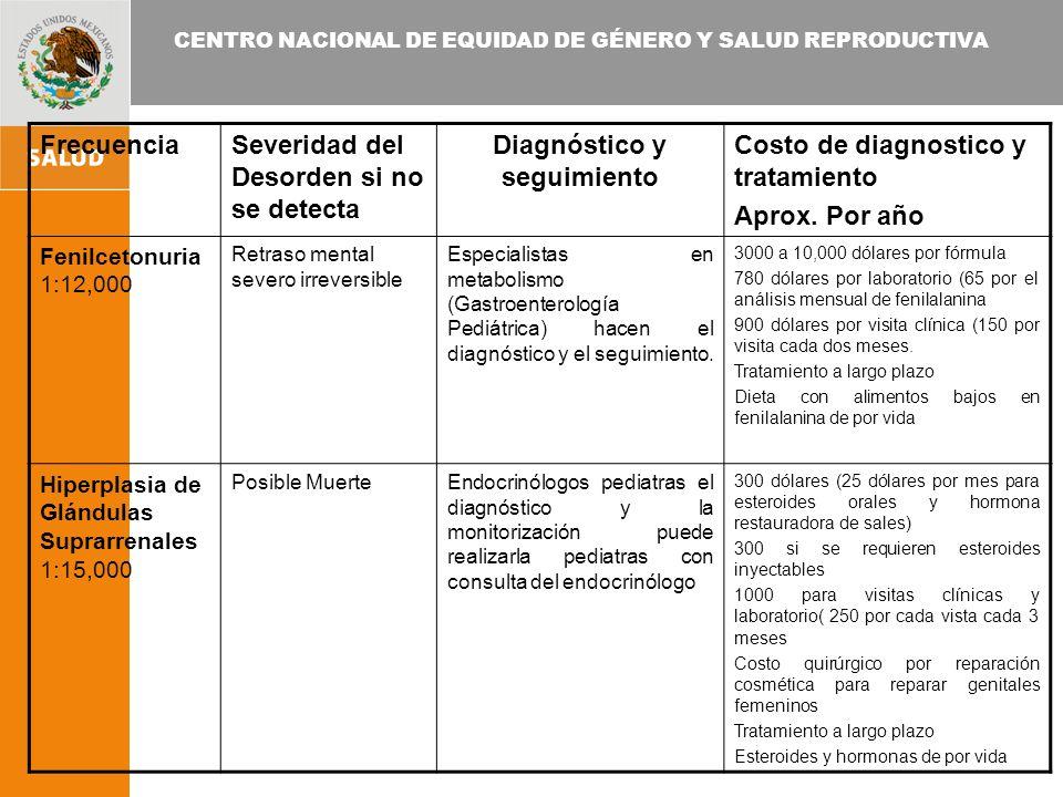 CENTRO NACIONAL DE EQUIDAD DE GÉNERO Y SALUD REPRODUCTIVA FrecuenciaSeveridad del Desorden si no se detecta Diagnóstico y seguimiento Costo de diagnostico y tratamiento Aprox.