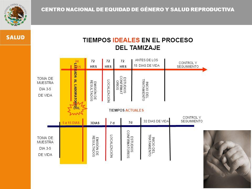CENTRO NACIONAL DE EQUIDAD DE GÉNERO Y SALUD REPRODUCTIVA LLEGADA AL LABORATORIO EMISIÓN DE RESULTADOS LOCALIZACIÓN ESTUDIOS CONFIRMAT ORIOS 24 HRS 72 HRS ANTES DE LOS 15 DIAS DE VIDA INICIO DEL TRATAMIENTO 72 HRS CONTROL Y SEGUIMIENTO TIEMPOS ACTUALES EMISIÓN DE RESULTADOS LOCALIZACIÓN ESTUDIOS CONFIRMATORIOS INICIO DEL TRATAMIENTO CONTROL Y SEGUIMIENTO 32 DIAS DE VIDA 5 a 15 DIAS 3DIAS DHL 7 d 72 HRS TIEMPOS IDEALES EN EL PROCESO DEL TAMIZAJE TOMA DE MUESTRA DIA 3-5 DE VIDA TOMA DE MUESTRA DIA 3-5 DE VIDA