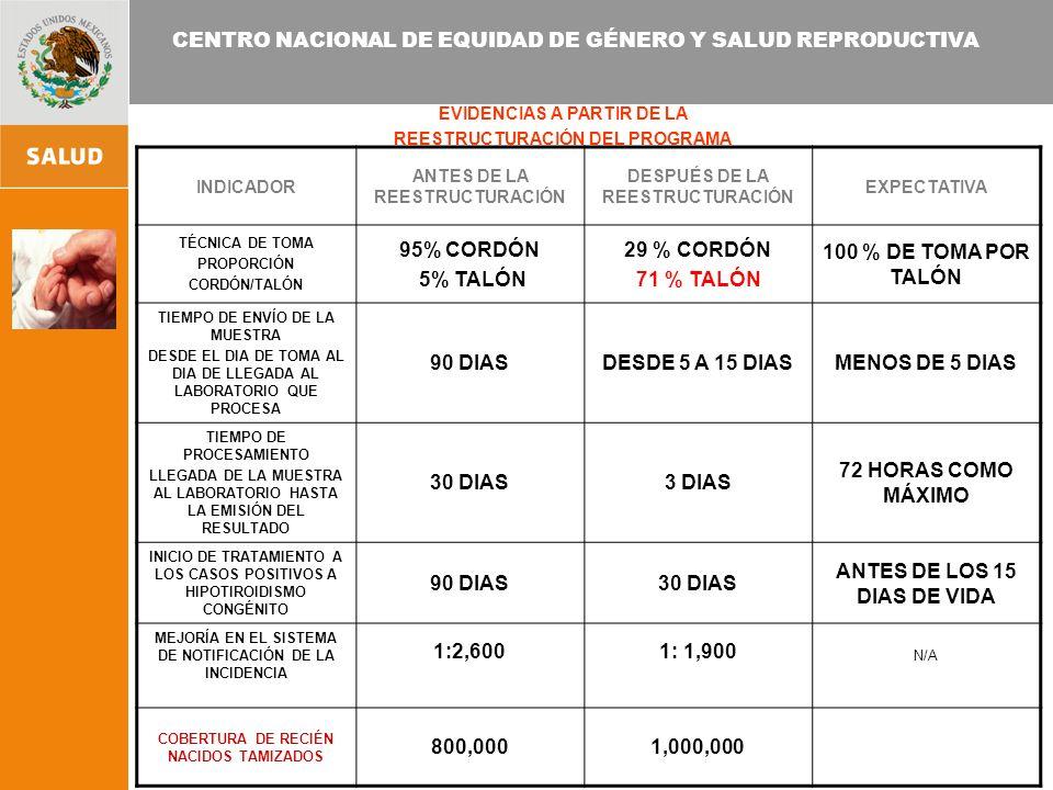 CENTRO NACIONAL DE EQUIDAD DE GÉNERO Y SALUD REPRODUCTIVA EVIDENCIAS A PARTIR DE LA REESTRUCTURACIÓN DEL PROGRAMA INDICADOR ANTES DE LA REESTRUCTURACIÓN DESPUÉS DE LA REESTRUCTURACIÓN EXPECTATIVA TÉCNICA DE TOMA PROPORCIÓN CORDÓN/TALÓN 95% CORDÓN 5% TALÓN 29 % CORDÓN 71 % TALÓN 100 % DE TOMA POR TALÓN TIEMPO DE ENVÍO DE LA MUESTRA DESDE EL DIA DE TOMA AL DIA DE LLEGADA AL LABORATORIO QUE PROCESA 90 DIASDESDE 5 A 15 DIASMENOS DE 5 DIAS TIEMPO DE PROCESAMIENTO LLEGADA DE LA MUESTRA AL LABORATORIO HASTA LA EMISIÓN DEL RESULTADO 30 DIAS3 DIAS 72 HORAS COMO MÁXIMO INICIO DE TRATAMIENTO A LOS CASOS POSITIVOS A HIPOTIROIDISMO CONGÉNITO 90 DIAS30 DIAS ANTES DE LOS 15 DIAS DE VIDA MEJORÍA EN EL SISTEMA DE NOTIFICACIÓN DE LA INCIDENCIA 1:2,6001: 1,900 N/A COBERTURA DE RECIÉN NACIDOS TAMIZADOS 800,0001,000,000