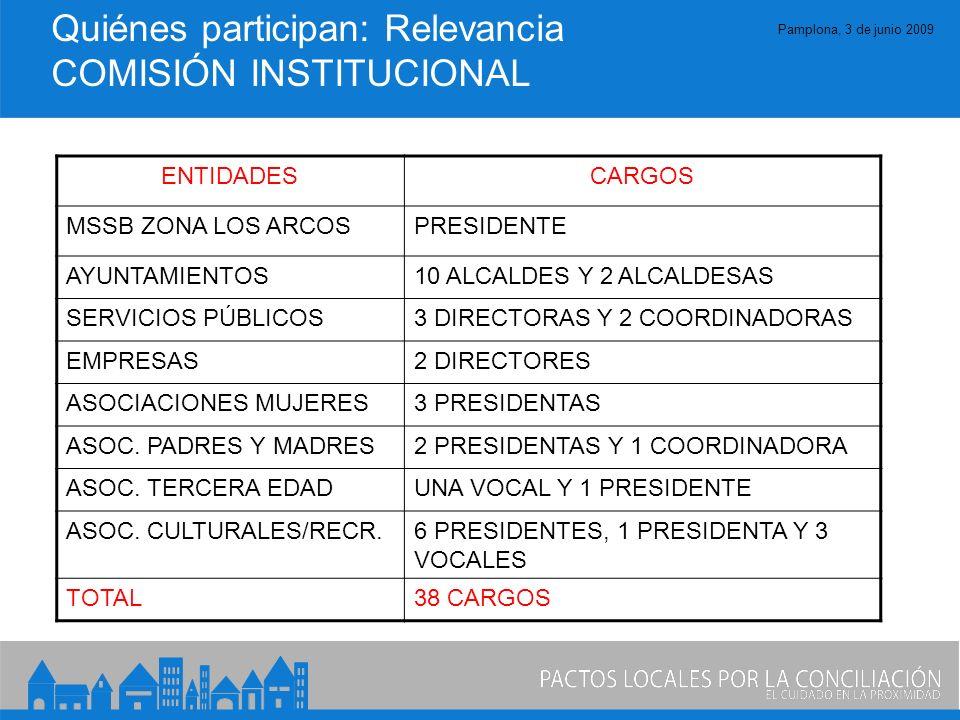 Pamplona, 3 de junio 2009 Quiénes participan: Relevancia COMISIÓN INSTITUCIONAL ENTIDADESCARGOS MSSB ZONA LOS ARCOSPRESIDENTE AYUNTAMIENTOS10 ALCALDES Y 2 ALCALDESAS SERVICIOS PÚBLICOS3 DIRECTORAS Y 2 COORDINADORAS EMPRESAS2 DIRECTORES ASOCIACIONES MUJERES3 PRESIDENTAS ASOC.