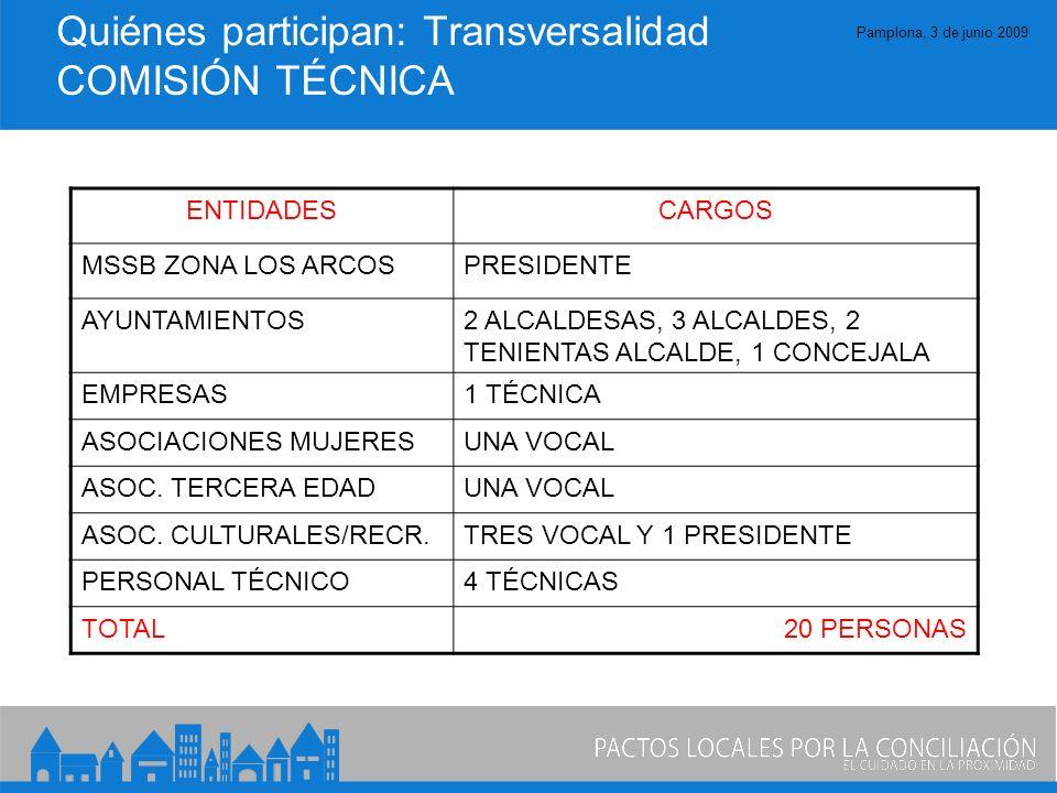 Pamplona, 3 de junio 2009 Quiénes participan: Transversalidad COMISIÓN TÉCNICA ENTIDADESCARGOS MSSB ZONA LOS ARCOSPRESIDENTE AYUNTAMIENTOS2 ALCALDESAS, 3 ALCALDES, 2 TENIENTAS ALCALDE, 1 CONCEJALA EMPRESAS1 TÉCNICA ASOCIACIONES MUJERESUNA VOCAL ASOC.