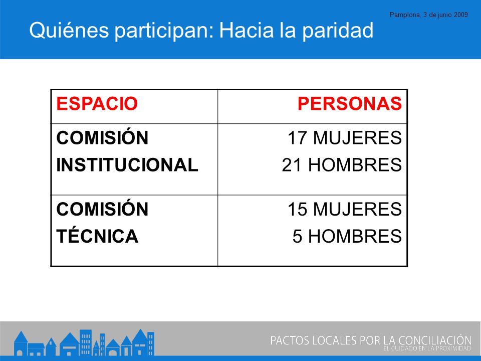 Pamplona, 3 de junio 2009 Quiénes participan: Hacia la paridad ESPACIOPERSONAS COMISIÓN INSTITUCIONAL 17 MUJERES 21 HOMBRES COMISIÓN TÉCNICA 15 MUJERES 5 HOMBRES