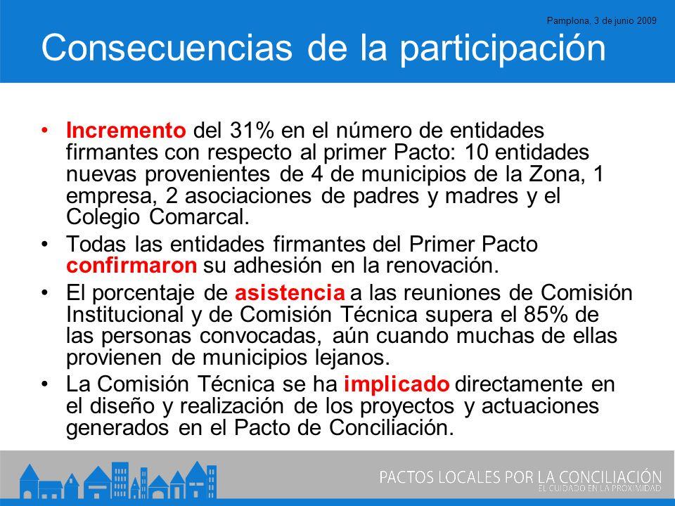 Pamplona, 3 de junio 2009 Consecuencias de la participación Incremento del 31% en el número de entidades firmantes con respecto al primer Pacto: 10 entidades nuevas provenientes de 4 de municipios de la Zona, 1 empresa, 2 asociaciones de padres y madres y el Colegio Comarcal.