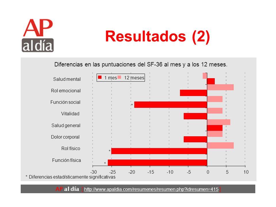AP al día [ http://www.apaldia.com/resumenes/resumen.php?idresumen=415 ] Resultados (3) No se apreciaron diferencias estadísticamente significativas entre los dos grupos en las puntuaciones del EuroQol-5D.