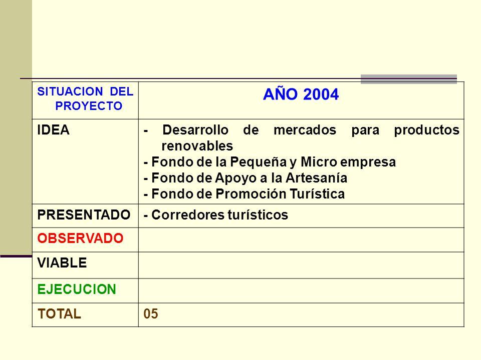 SITUACION DEL PROYECTO AÑO 2004 IDEA- Desarrollo de mercados para productos renovables - Fondo de la Pequeña y Micro empresa - Fondo de Apoyo a la Artesanía - Fondo de Promoción Turística PRESENTADO- Corredores turísticos OBSERVADO VIABLE EJECUCION TOTAL05
