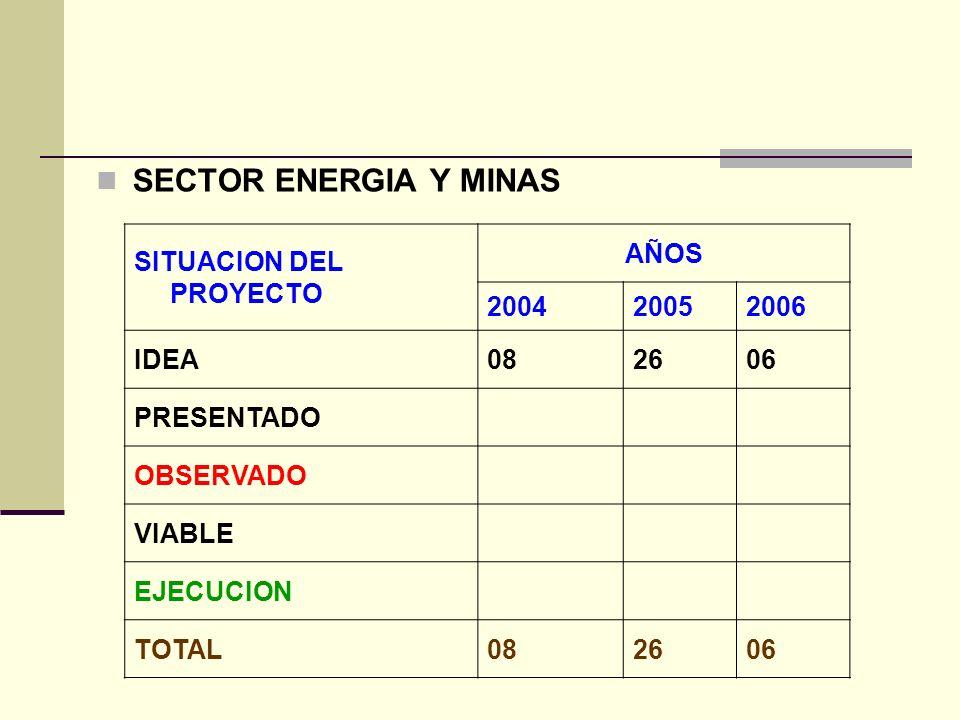 SECTOR ENERGIA Y MINAS SITUACION DEL PROYECTO AÑOS 200420052006 IDEA082606 PRESENTADO OBSERVADO VIABLE EJECUCION TOTAL082606