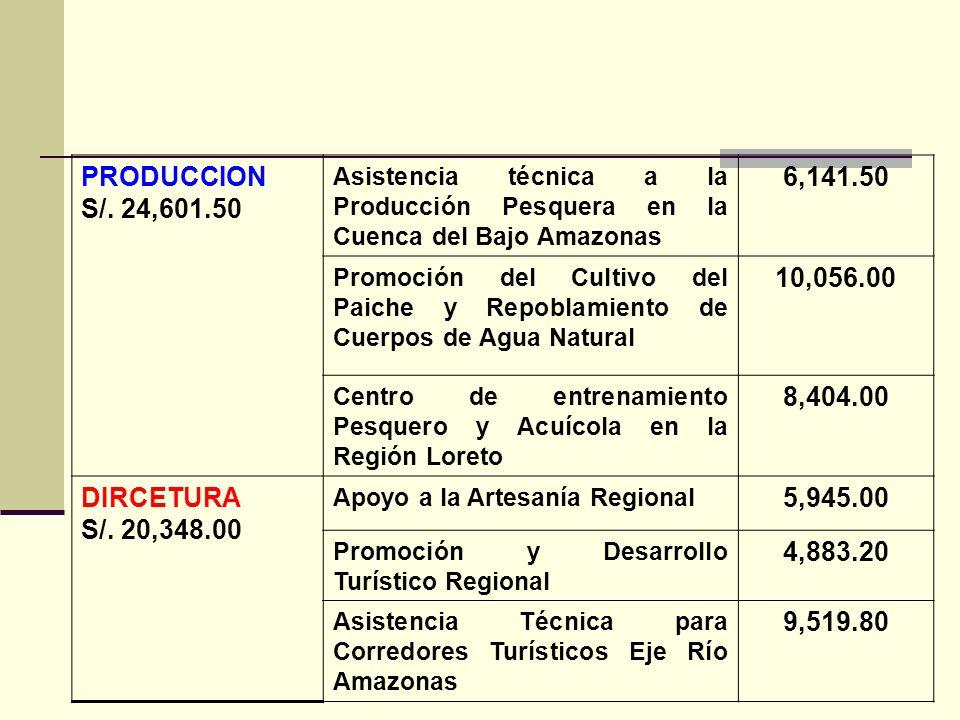 PRODUCCION S/. 24,601.50 Asistencia técnica a la Producción Pesquera en la Cuenca del Bajo Amazonas 6,141.50 Promoción del Cultivo del Paiche y Repobl